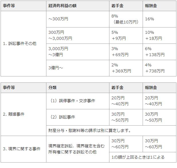 弁護士費用・広島2