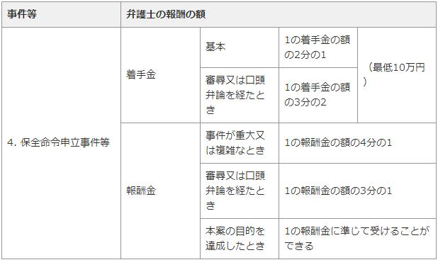 弁護士費用・広島3