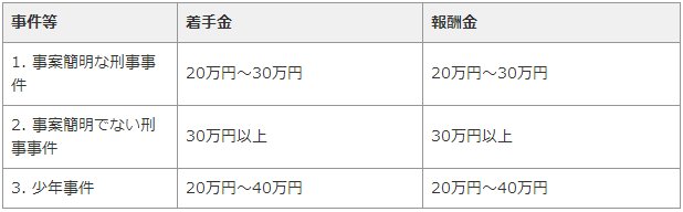 弁護士費用・広島5