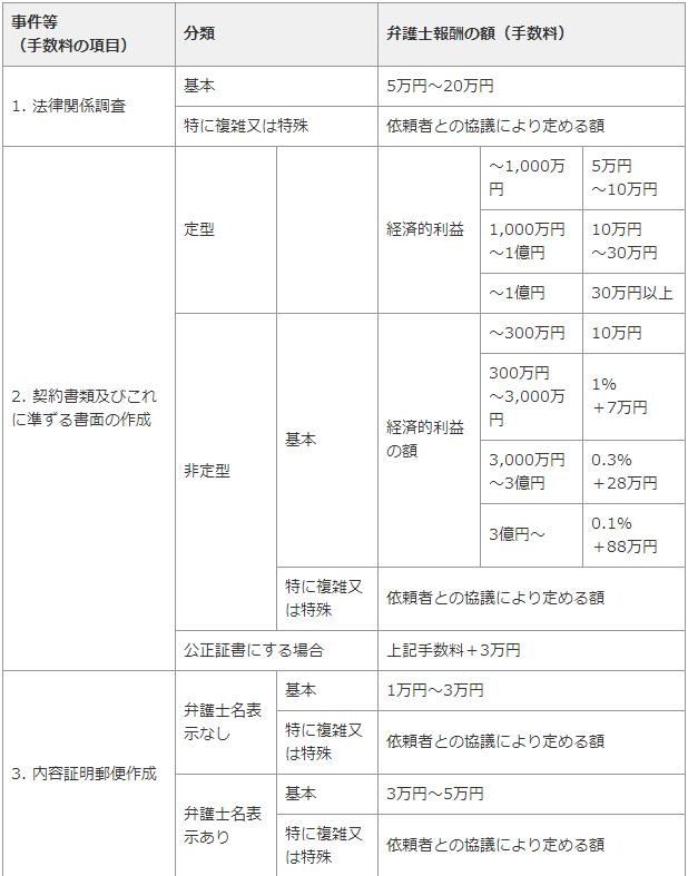 弁護士費用・広島6