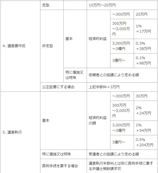 弁護士費用・広島7